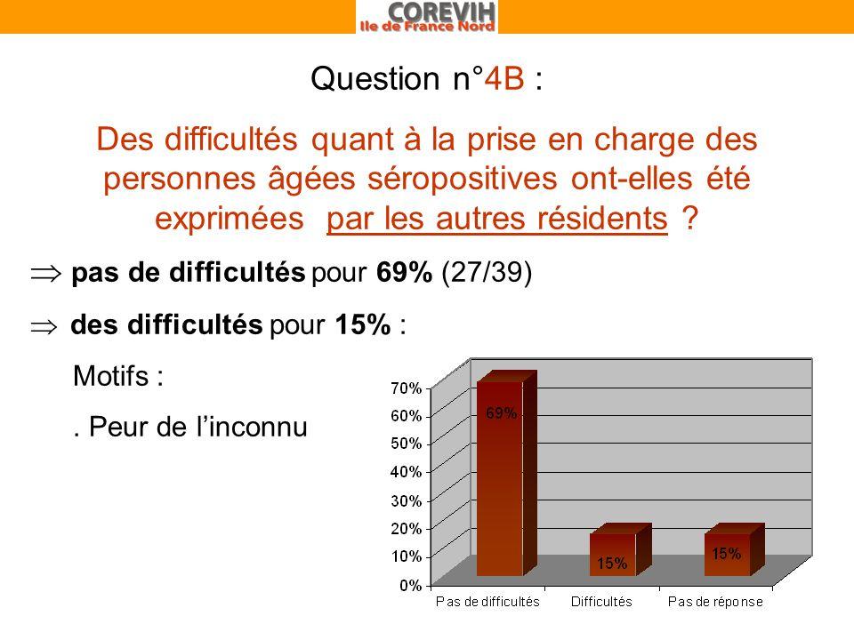 Question n°4B : Des difficultés quant à la prise en charge des personnes âgées séropositives ont-elles été exprimées par les autres résidents .
