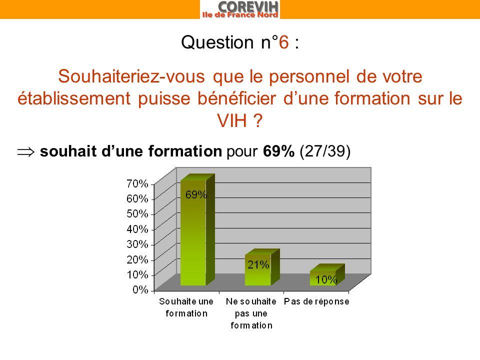 Question n°6 : Souhaiteriez-vous que le personnel de votre établissement puisse bénéficier dune formation sur le VIH .