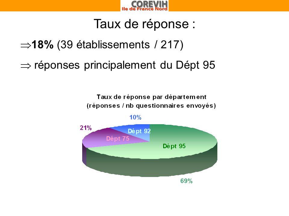 Taux de réponse : 18% (39 établissements / 217) réponses principalement du Dépt 95