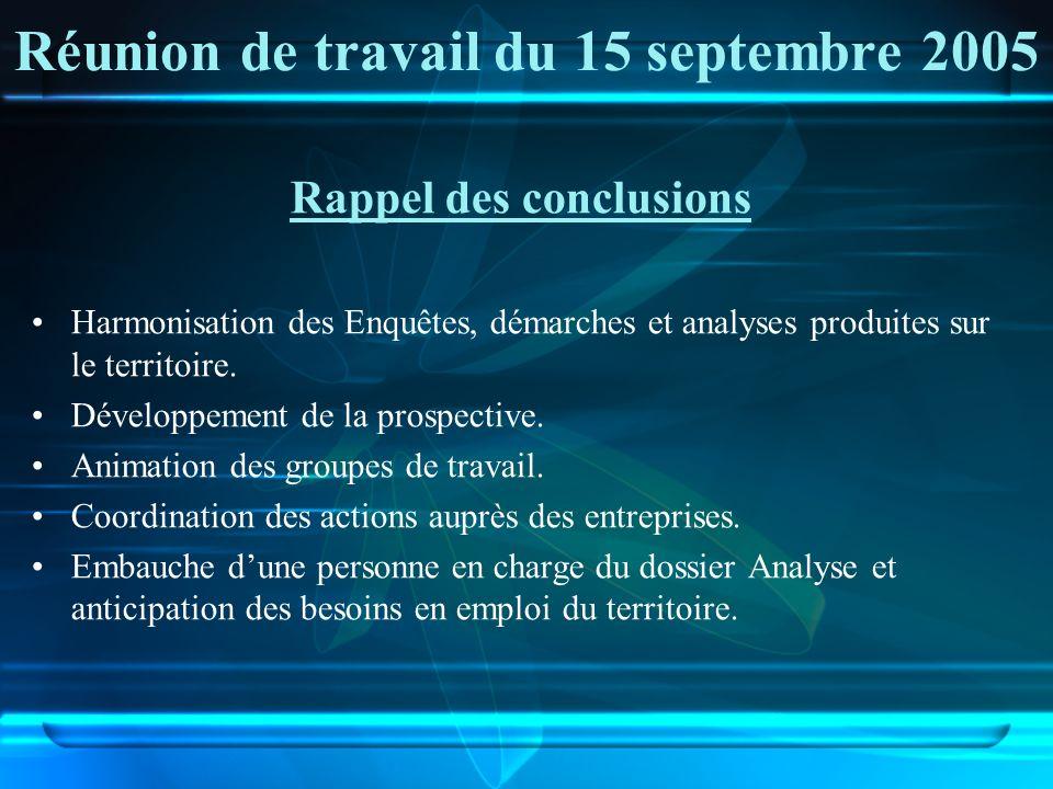 Réunion de travail du 15 septembre 2005 Rappel des conclusions Harmonisation des Enquêtes, démarches et analyses produites sur le territoire. Développ