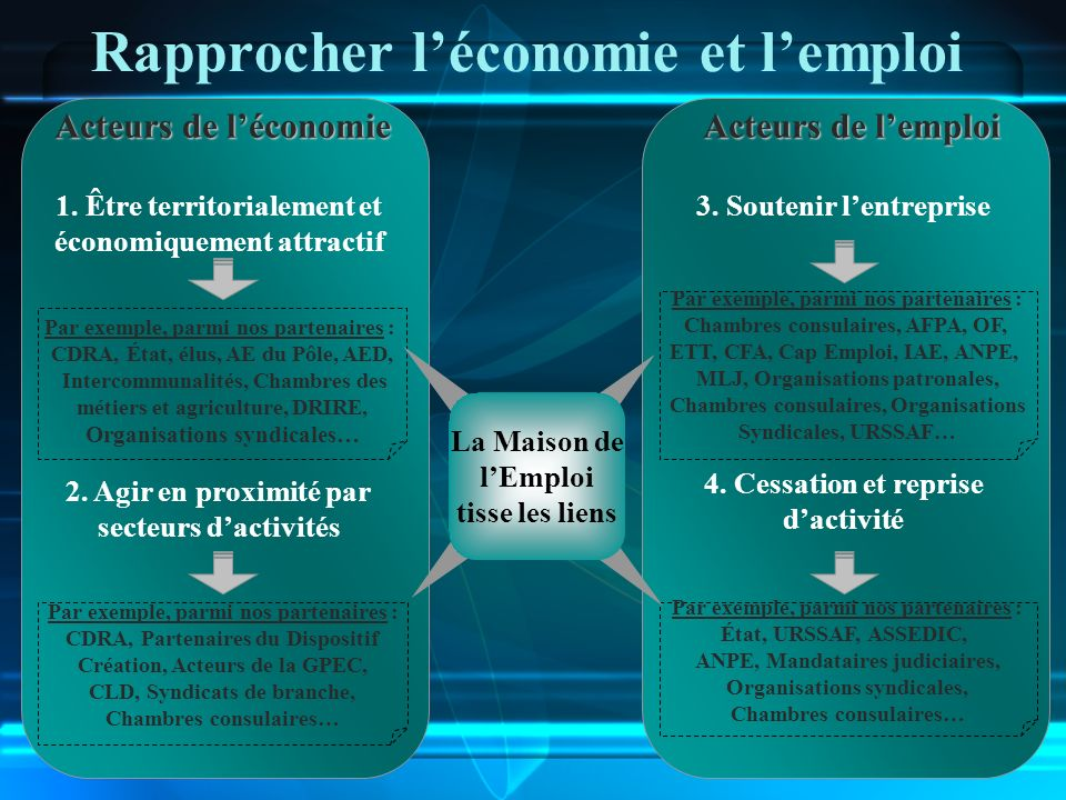 Rapprocher léconomie et lemploi 1. Être territorialement et économiquement attractif 2. Agir en proximité par secteurs dactivités 3. Soutenir lentrepr