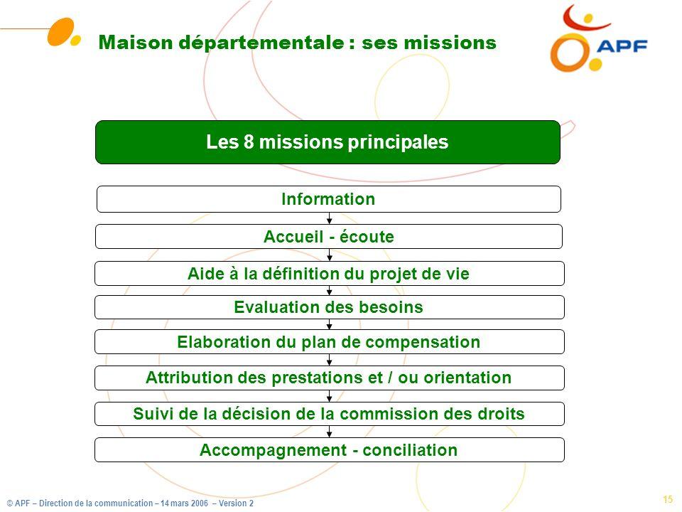 © APF – Direction de la communication – 14 mars 2006 – Version 2 15 Maison départementale : ses missions Les 8 missions principales Information Aide à