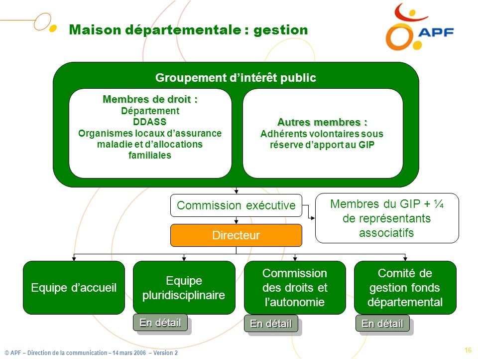 © APF – Direction de la communication – 14 mars 2006 – Version 2 16 Maison départementale : gestion Groupement dintérêt public Commission exécutive Me