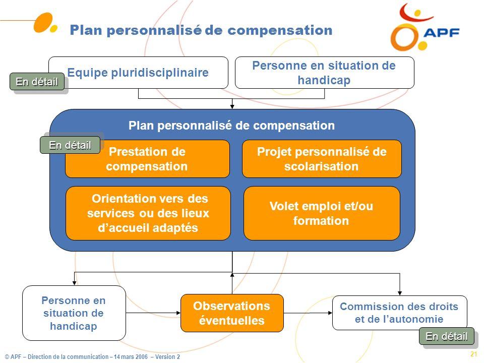 © APF – Direction de la communication – 14 mars 2006 – Version 2 21 Plan personnalisé de compensation Orientation vers des services ou des lieux daccu
