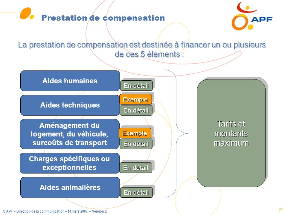 © APF – Direction de la communication – 14 mars 2006 – Version 2 27 Prestation de compensation La prestation de compensation est destinée à financer u