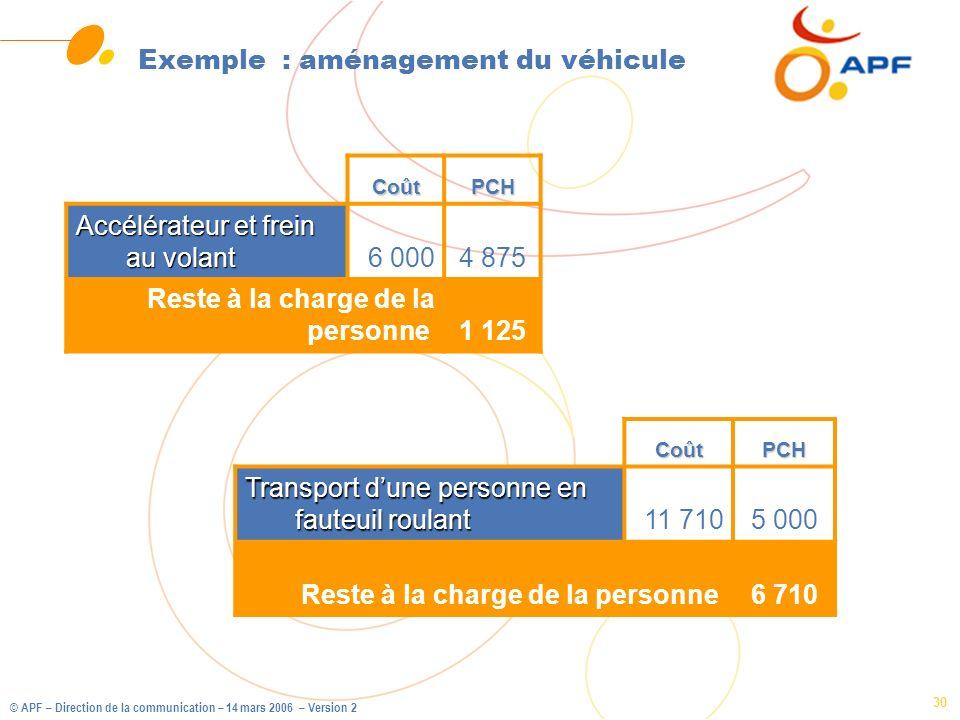 © APF – Direction de la communication – 14 mars 2006 – Version 2 30 Exemple : aménagement du véhicule CoûtPCH Transport dune personne en fauteuil roul