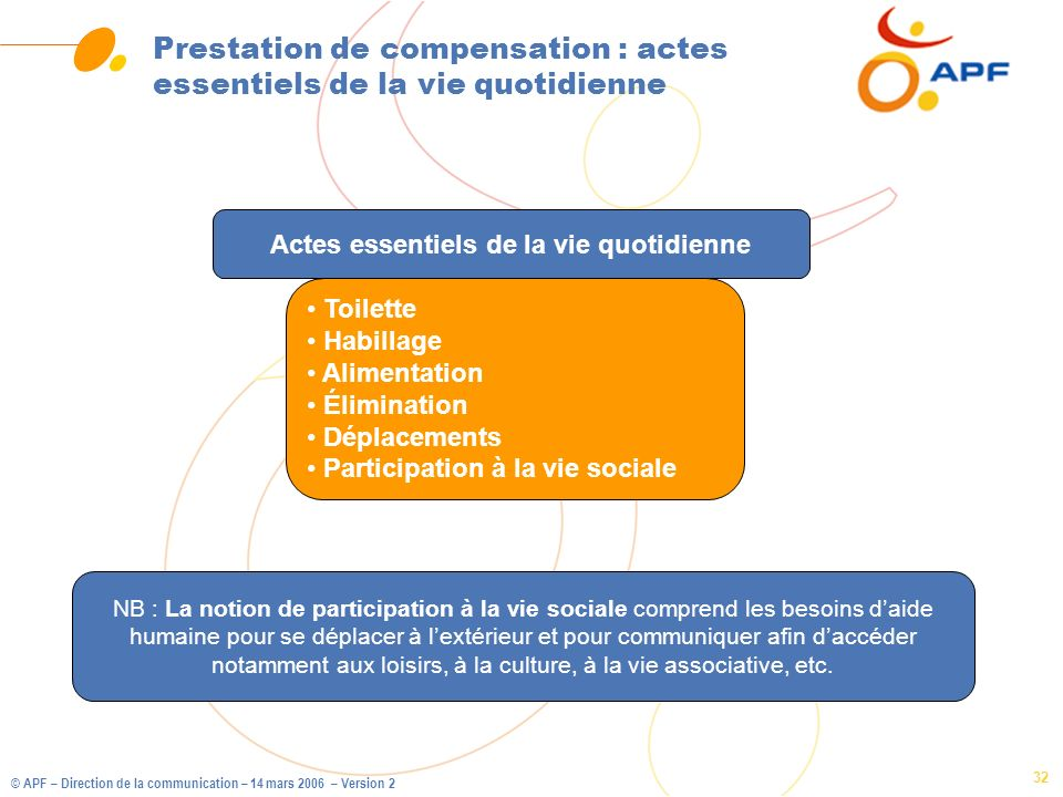 © APF – Direction de la communication – 14 mars 2006 – Version 2 32 Prestation de compensation : actes essentiels de la vie quotidienne Actes essentie