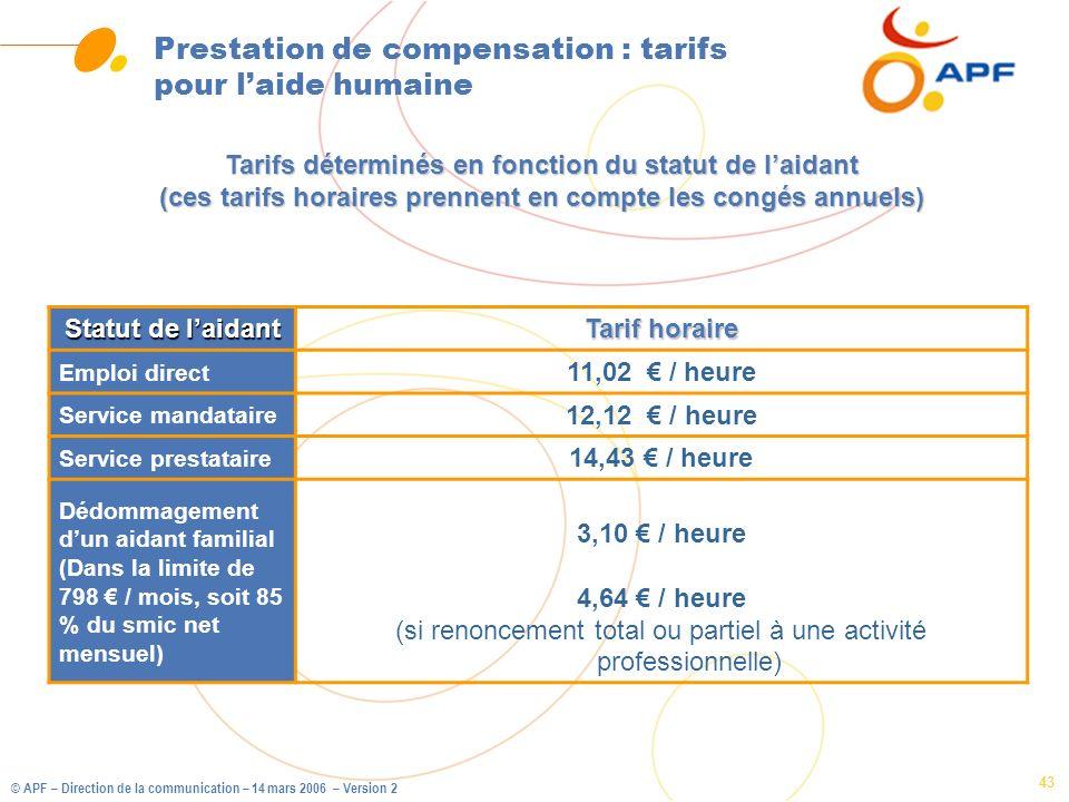 © APF – Direction de la communication – 14 mars 2006 – Version 2 43 Prestation de compensation : tarifs pour laide humaine Statut de laidant Tarif hor