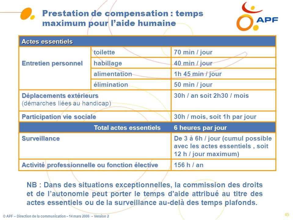 © APF – Direction de la communication – 14 mars 2006 – Version 2 45 Prestation de compensation : temps maximum pour laide humaine Actes essentiels toi