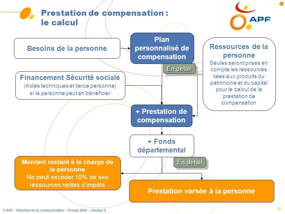 © APF – Direction de la communication – 14 mars 2006 – Version 2 50 Prestation de compensation : le calcul Besoins de la personne Ressources de la per