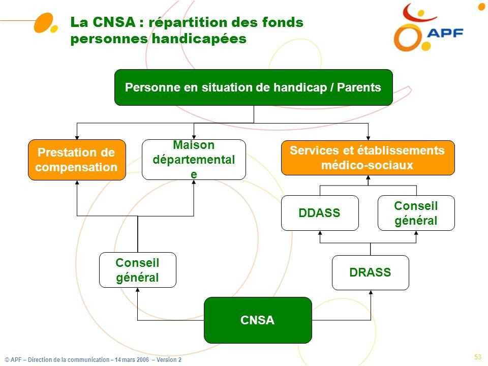 © APF – Direction de la communication – 14 mars 2006 – Version 2 53 La CNSA : répartition des fonds personnes handicapées CNSA Services et établisseme