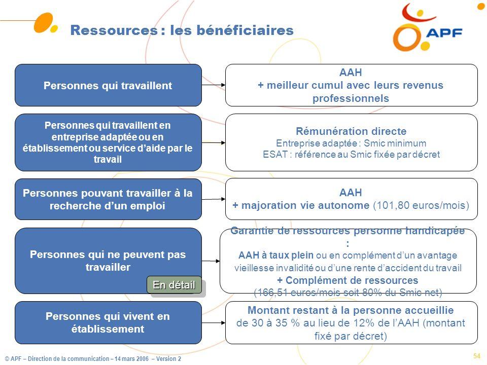 © APF – Direction de la communication – 14 mars 2006 – Version 2 54 Ressources : les bénéficiaires Personnes qui travaillent Personnes pouvant travail