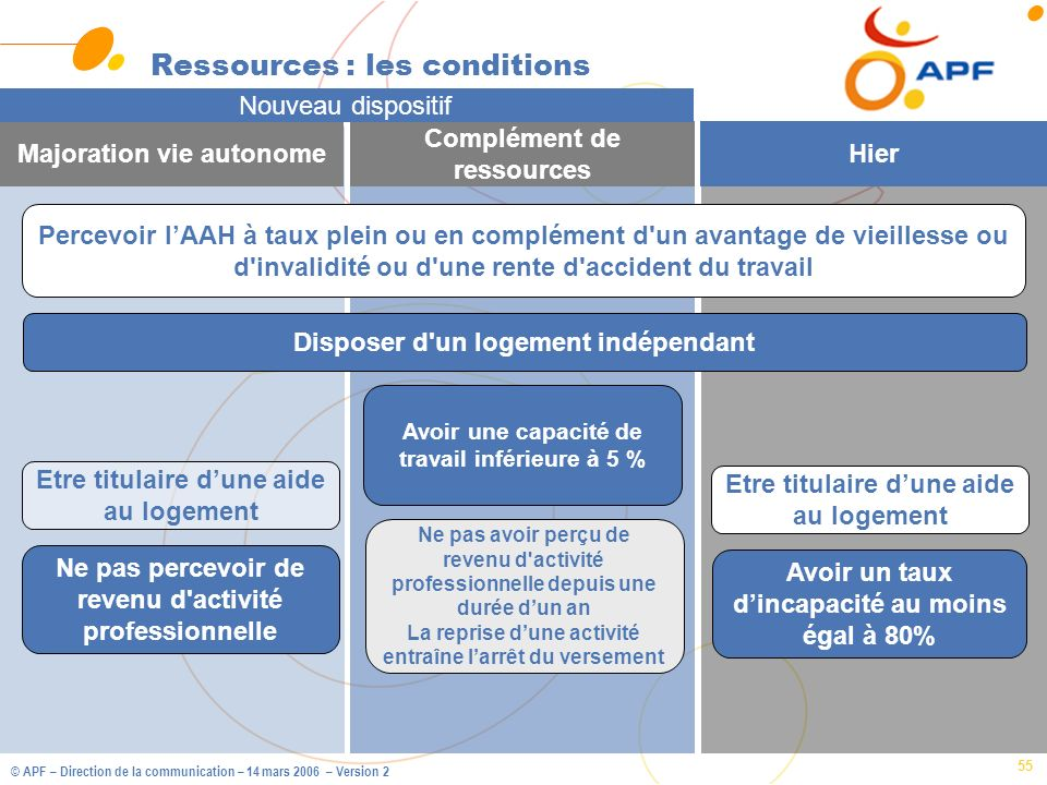 © APF – Direction de la communication – 14 mars 2006 – Version 2 55 Ressources : les conditions Majoration vie autonome Complément de ressources Hier