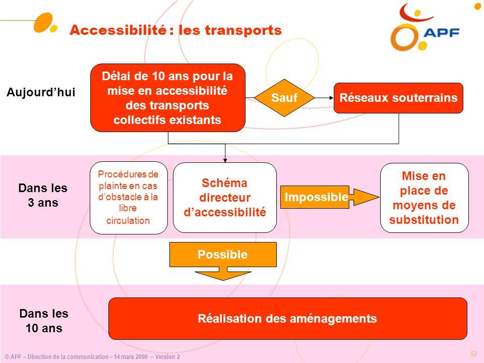 © APF – Direction de la communication – 14 mars 2006 – Version 2 57 Accessibilité : les transports Délai de 10 ans pour la mise en accessibilité des t