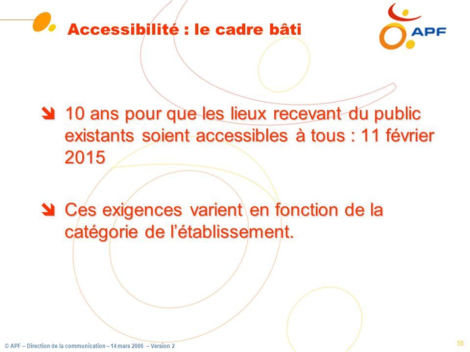 © APF – Direction de la communication – 14 mars 2006 – Version 2 58 Accessibilité : le cadre bâti î10 ans pour que les lieux recevant du public exista