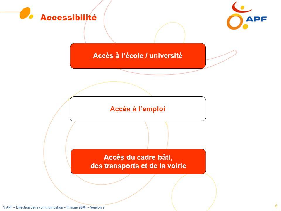 © APF – Direction de la communication – 14 mars 2006 – Version 2 6 Accessibilité Accès à lemploi Accès à lécole / université Accès du cadre bâti, des