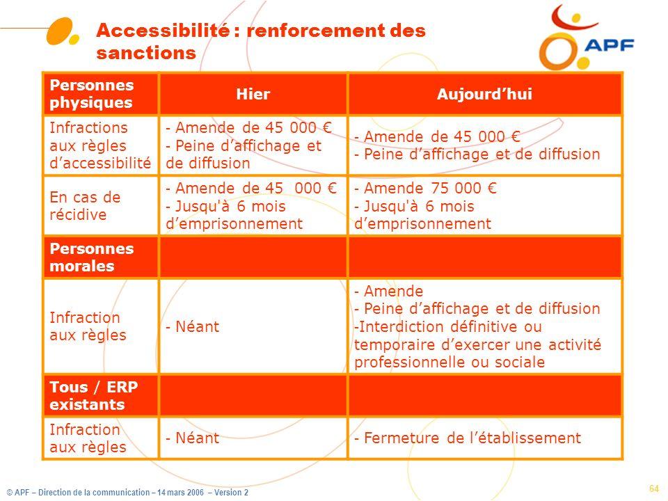 © APF – Direction de la communication – 14 mars 2006 – Version 2 64 Accessibilité : renforcement des sanctions Personnes physiques HierAujourdhui Infr