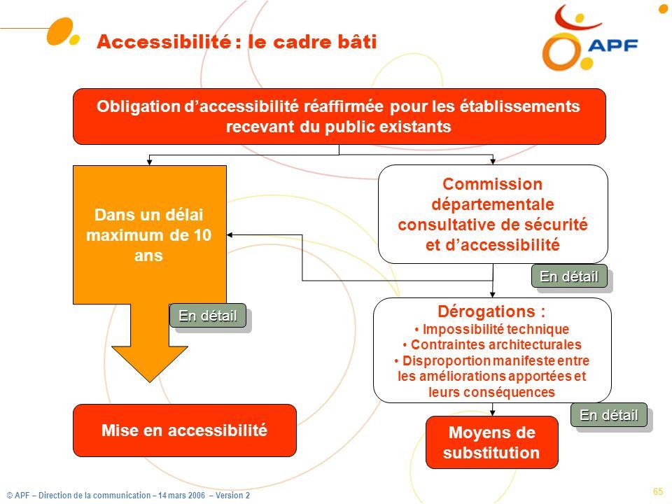 © APF – Direction de la communication – 14 mars 2006 – Version 2 65 Accessibilité : le cadre bâti Obligation daccessibilité réaffirmée pour les établi