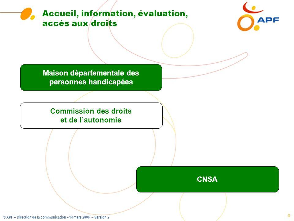 © APF – Direction de la communication – 14 mars 2006 – Version 2 8 Accueil, information, évaluation, accès aux droits Commission des droits et de laut
