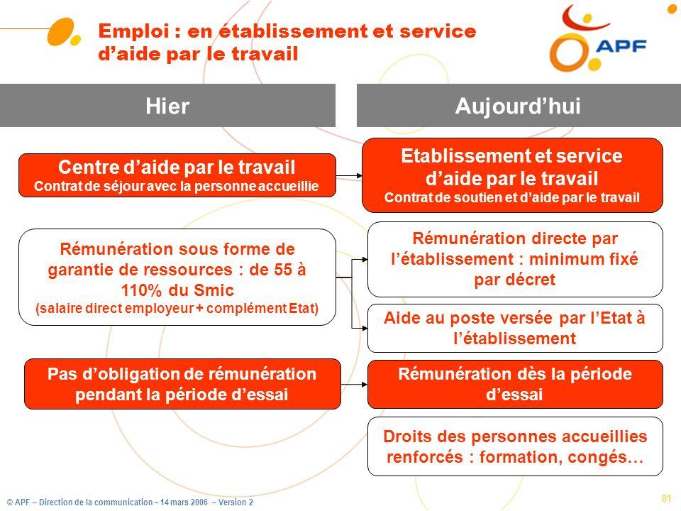 © APF – Direction de la communication – 14 mars 2006 – Version 2 81 Emploi : en établissement et service daide par le travail Rémunération sous forme