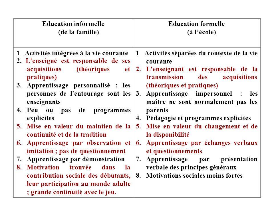 Education informelle (de la famille) Education formelle (à lécole) 1 Activités intégrées à la vie courante 2.
