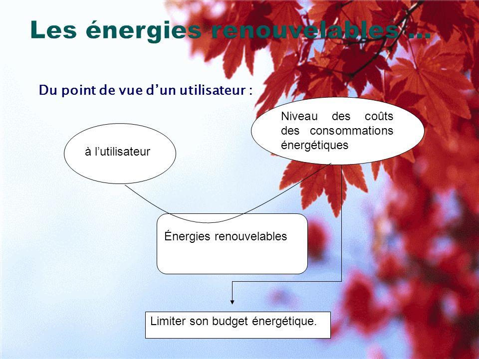 Les énergies renouvelables … Dun point de vue écologique : Limiter le rejet de gaz à effet de serre et la pollution.