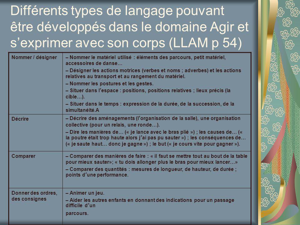Différents types de langage pouvant être développés dans le domaine Agir et sexprimer avec son corps (LLAM p 54) Nommer / désigner– Nommer le matériel