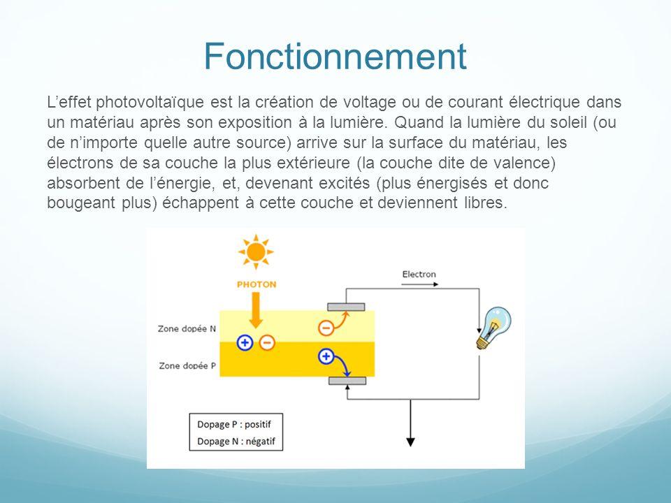Fonctionnement Leffet photovoltaïque est la création de voltage ou de courant électrique dans un matériau après son exposition à la lumière. Quand la
