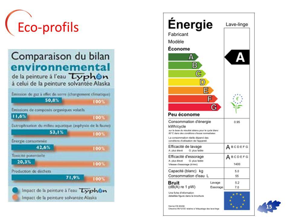15 Eco-profils