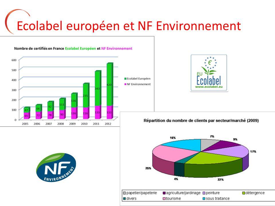 7 Ecolabel européen et NF Environnement