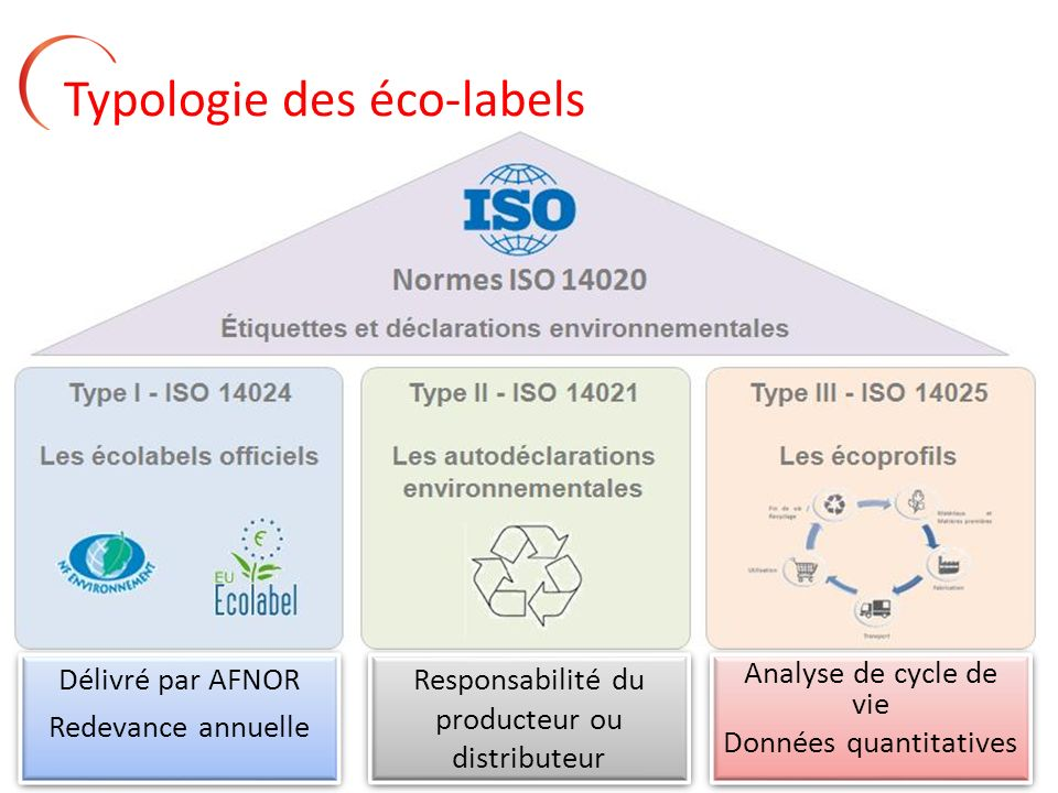 9 Typologie des éco-labels Délivré par AFNOR Redevance annuelle Délivré par AFNOR Redevance annuelle Responsabilité du producteur ou distributeur Anal