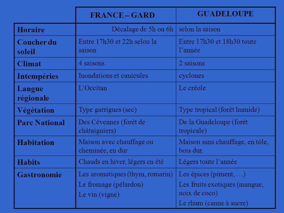 FRANCE – GARD GUADELOUPE Horaire Décalage de 5h ou 6hselon la saison Coucher du soleil Entre 17h30 et 22h selon la saison Entre 17h30 et 18h30 toute l