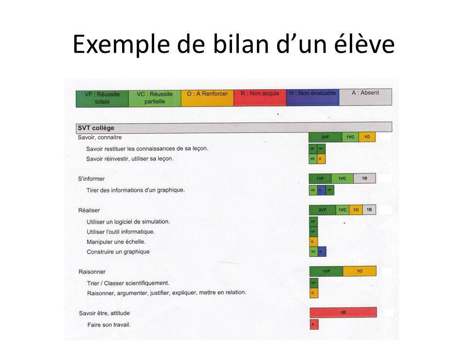 Exemple de bilan dun élève