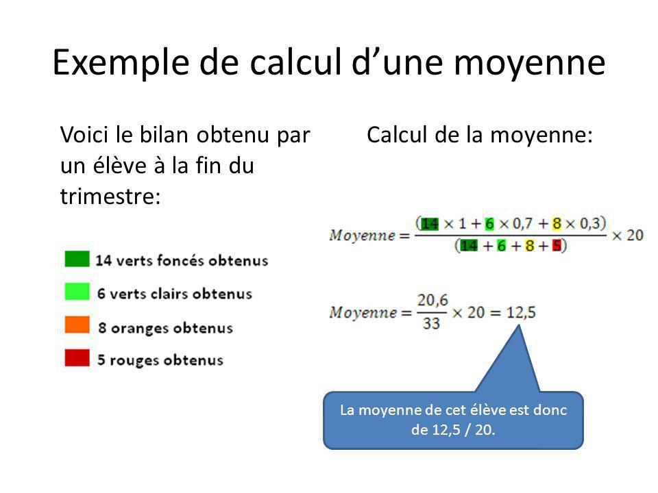 Exemple de calcul dune moyenne Voici le bilan obtenu par un élève à la fin du trimestre: Calcul de la moyenne: La moyenne de cet élève est donc de 12,5 / 20.
