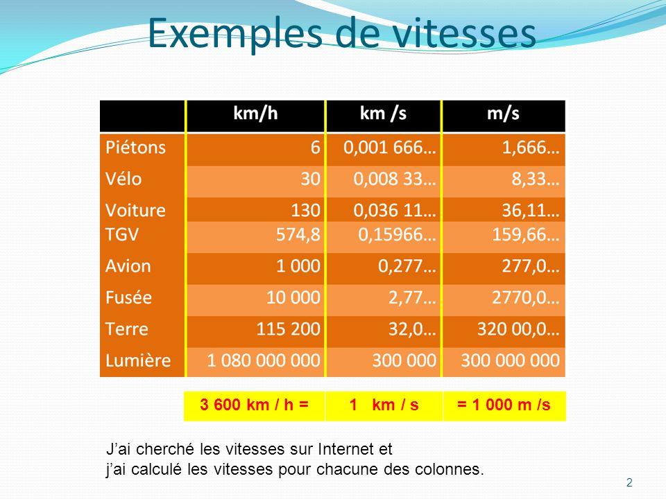 Exemples de vitesses 2 3 600 km / h =1 km / s= 1 000 m /s Jai cherché les vitesses sur Internet et jai calculé les vitesses pour chacune des colonnes.