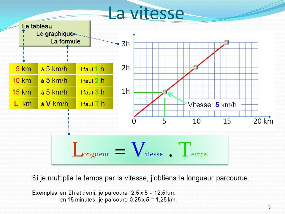 Le tableau Le graphique La formule La vitesse 3 Vitesse: 5 km/h L ongueur = V itesse.