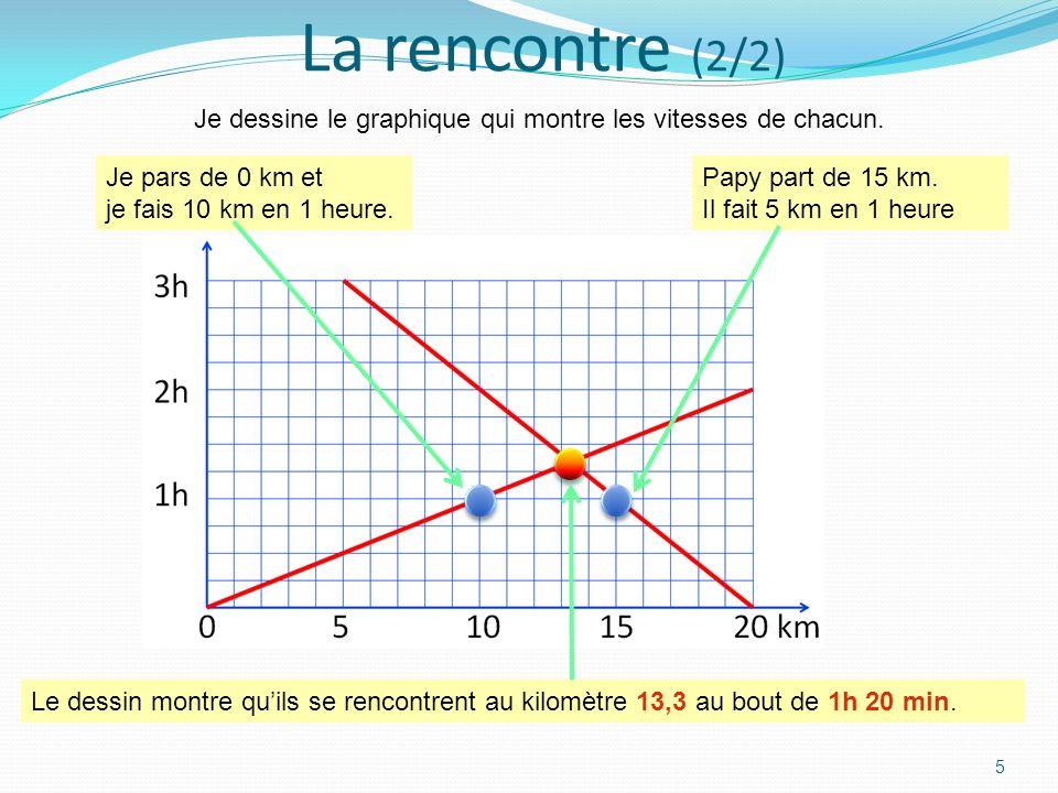 La rencontre (2/2) 5 Je dessine le graphique qui montre les vitesses de chacun.