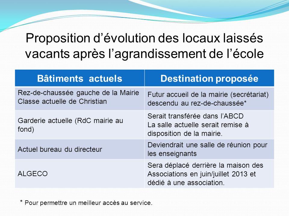 Proposition dévolution des locaux laissés vacants après lagrandissement de lécole Bâtiments actuelsDestination proposée Rez-de-chaussée gauche de la M