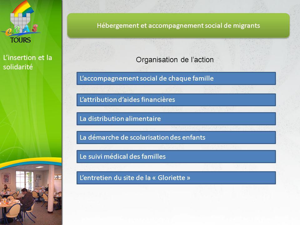 Linsertion et la solidarité Hébergement et accompagnement social de migrants Organisation de laction Laccompagnement social de chaque famille Lattribu