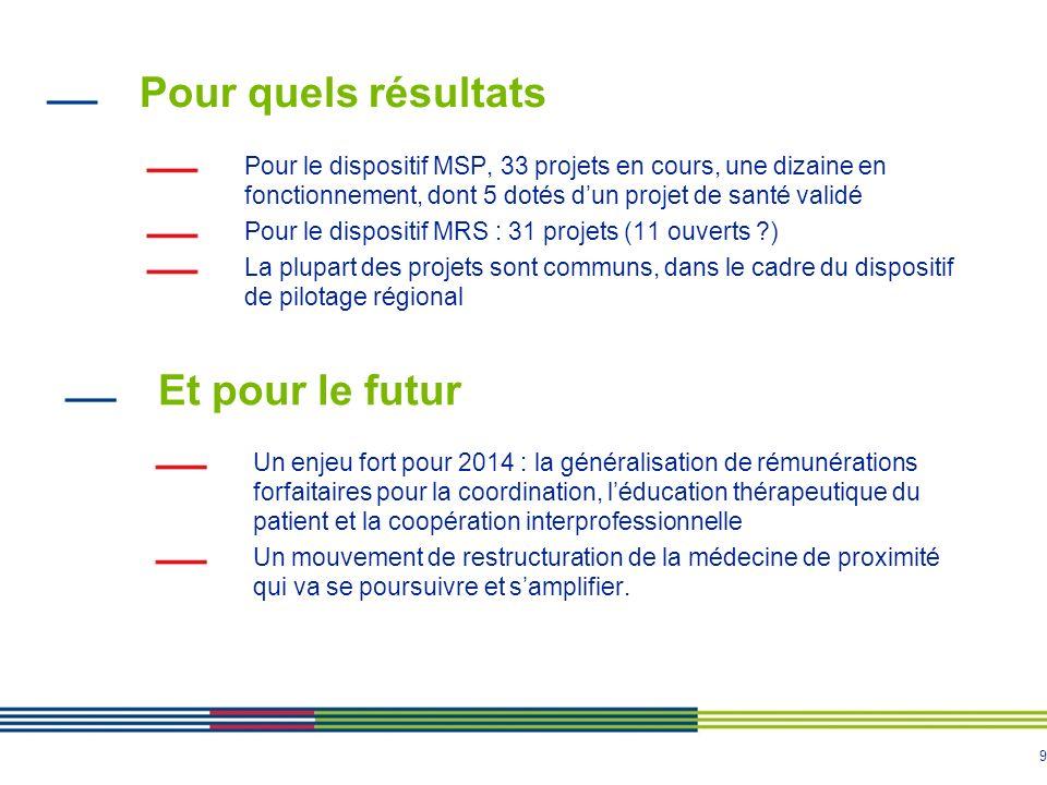 9 Pour quels résultats Pour le dispositif MSP, 33 projets en cours, une dizaine en fonctionnement, dont 5 dotés dun projet de santé validé Pour le dis