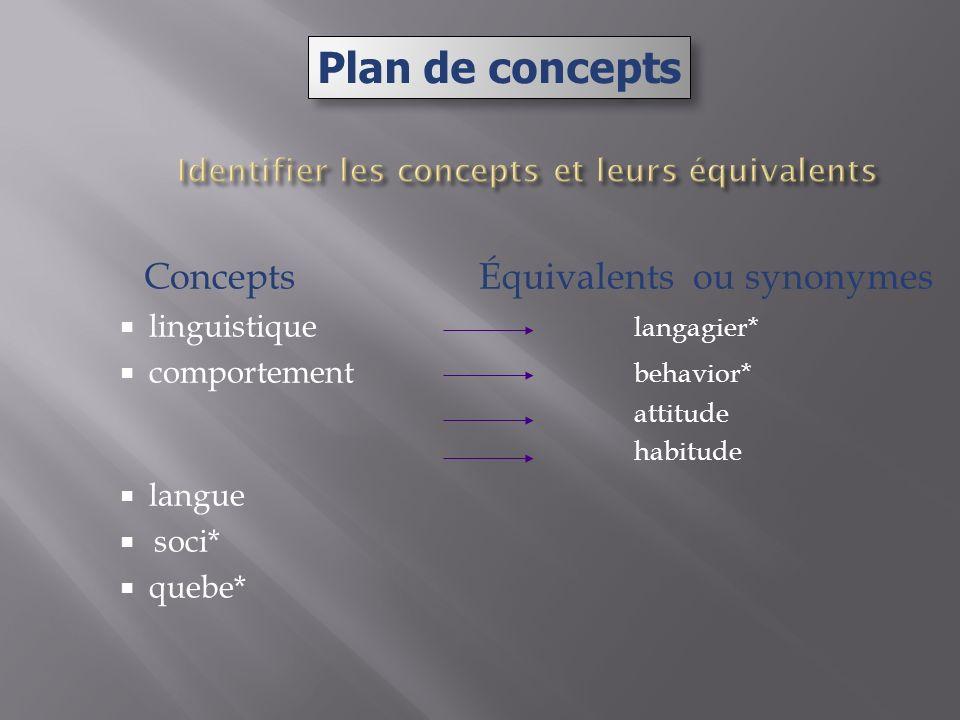 Concepts Équivalents ou synonymes linguistique langagier* comportement behavior* attitude habitude langue soci* quebe* Plan de concepts