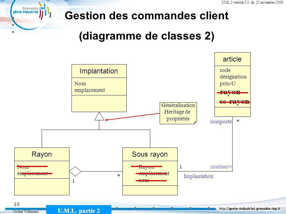 Michel Tollenaere U.M.L. partie 2 10 Cours MSI-2A filière ICL UML 2 version 2.0 du 21 novembre 2009 Gestion des commandes client (diagramme de classes
