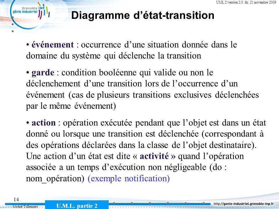 Michel Tollenaere U.M.L. partie 2 14 Cours MSI-2A filière ICL UML 2 version 2.0 du 21 novembre 2009 Diagramme détat-transition événement : occurrence