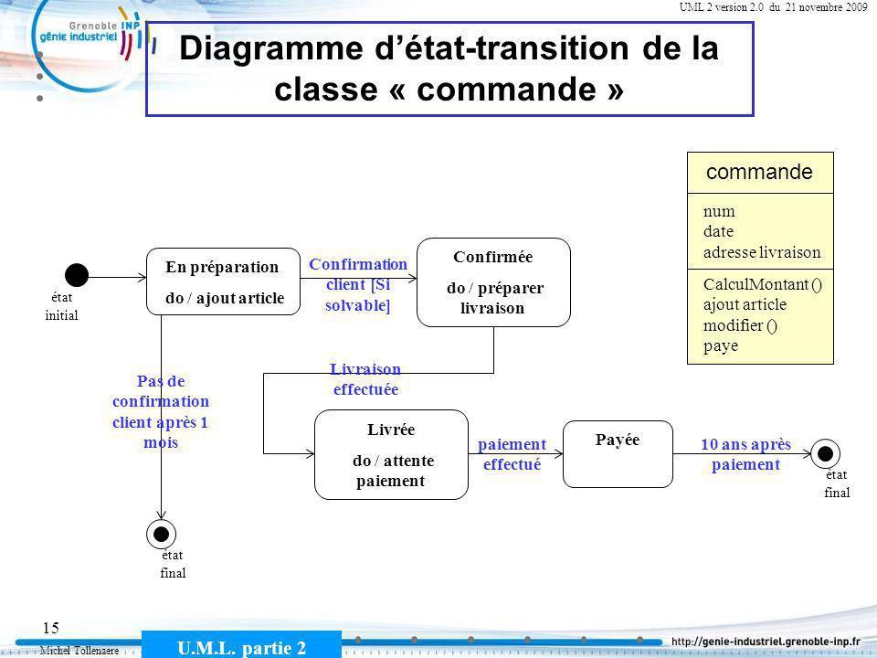 Michel Tollenaere U.M.L. partie 2 15 Cours MSI-2A filière ICL UML 2 version 2.0 du 21 novembre 2009 Diagramme détat-transition de la classe « commande