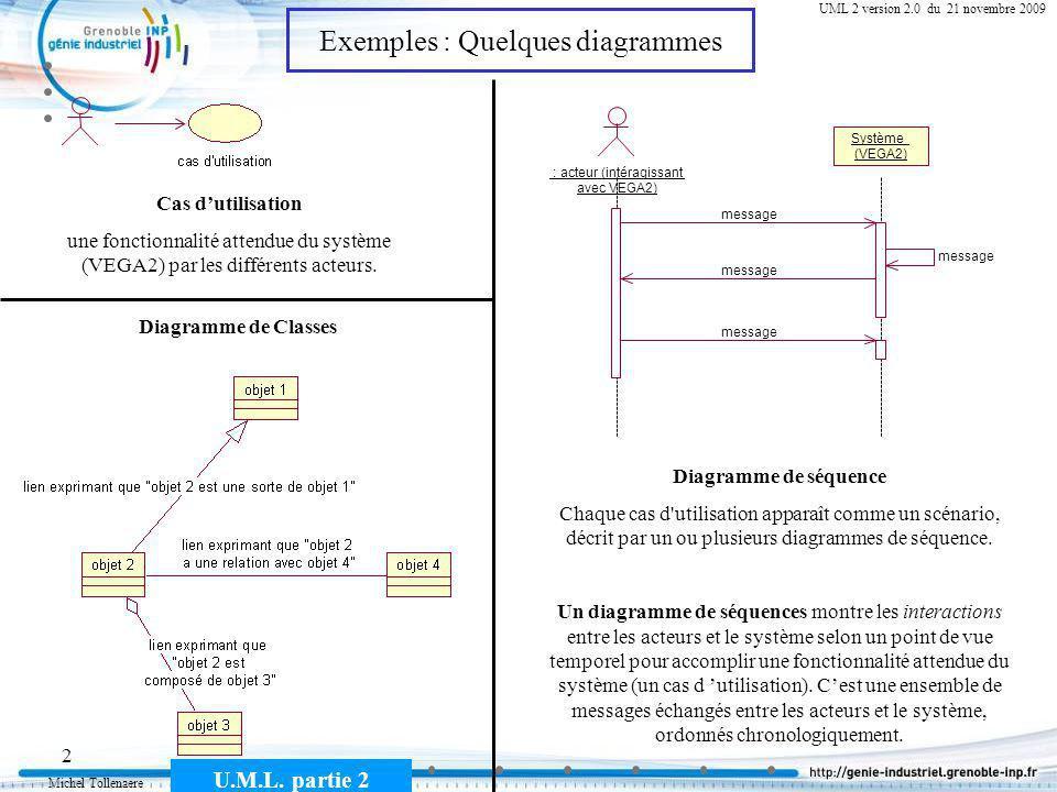 Michel Tollenaere U.M.L. partie 2 2 Cours MSI-2A filière ICL UML 2 version 2.0 du 21 novembre 2009 Cas dutilisation une fonctionnalité attendue du sys