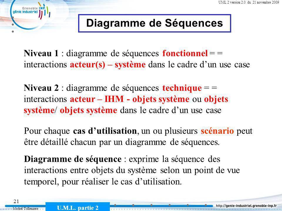 Michel Tollenaere U.M.L. partie 2 21 Cours MSI-2A filière ICL UML 2 version 2.0 du 21 novembre 2009 Diagramme de Séquences Pour chaque cas dutilisatio