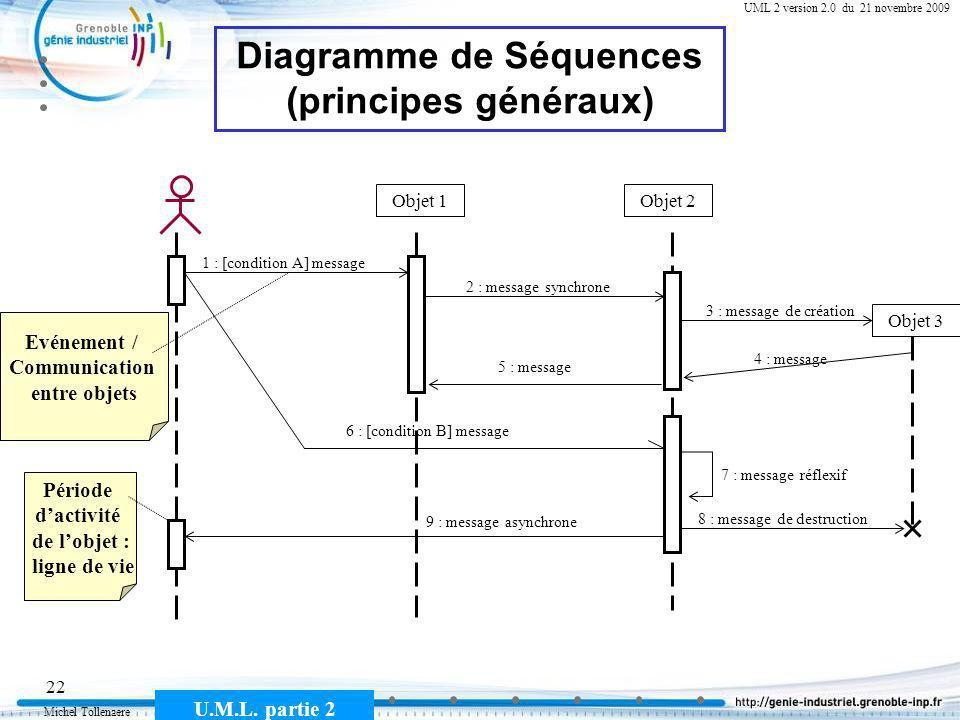 Michel Tollenaere U.M.L. partie 2 22 Cours MSI-2A filière ICL UML 2 version 2.0 du 21 novembre 2009 Diagramme de Séquences (principes généraux) Objet