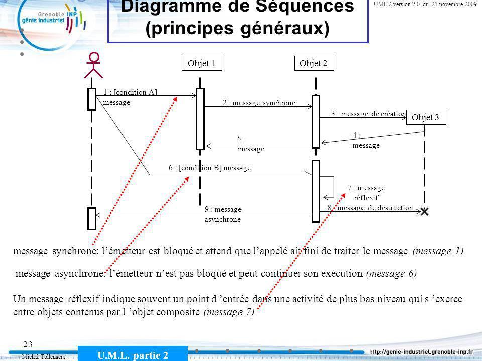Michel Tollenaere U.M.L. partie 2 23 Cours MSI-2A filière ICL UML 2 version 2.0 du 21 novembre 2009 Diagramme de Séquences (principes généraux) Objet