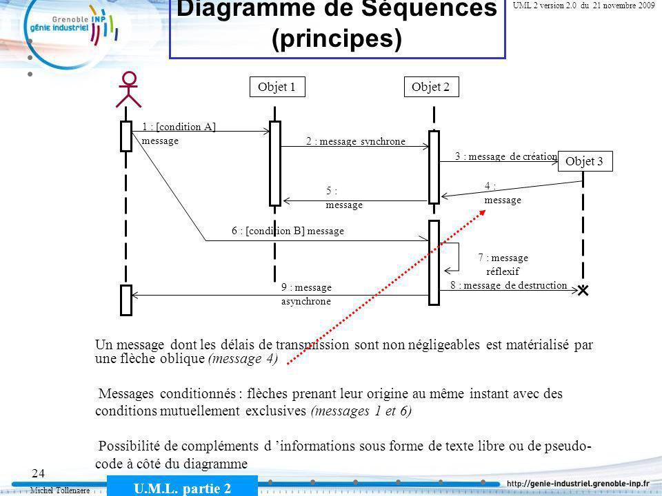 Michel Tollenaere U.M.L. partie 2 24 Cours MSI-2A filière ICL UML 2 version 2.0 du 21 novembre 2009 Diagramme de Séquences (principes) Objet 1Objet 2