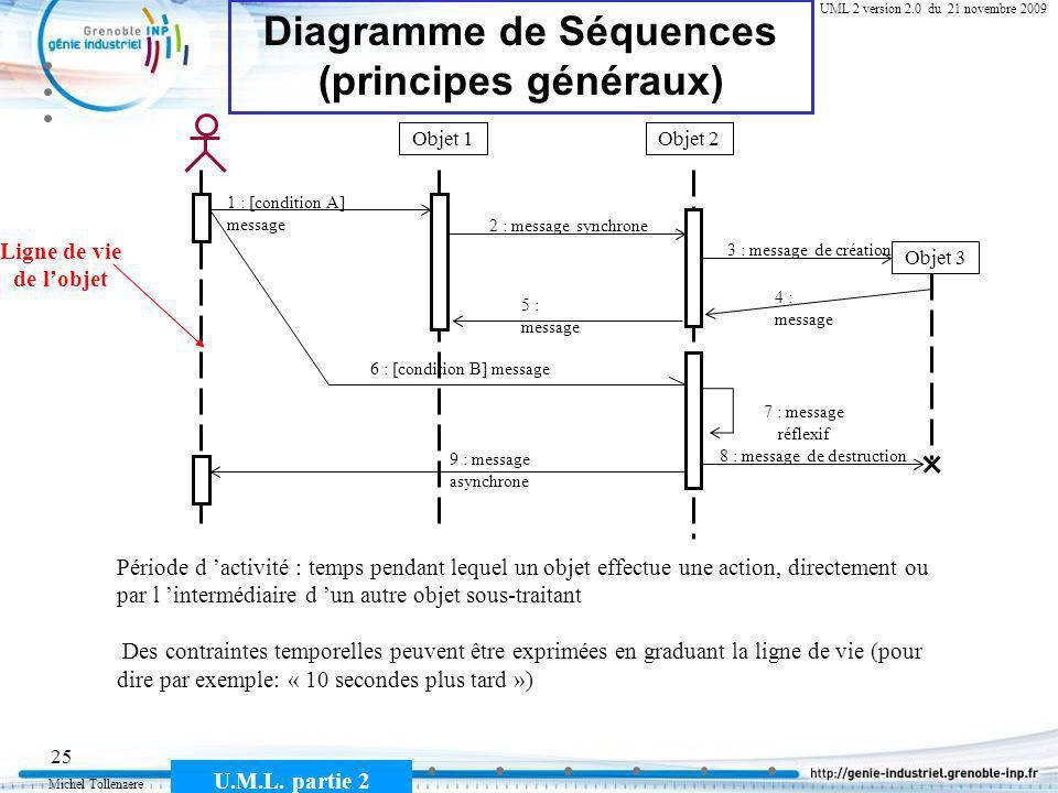 Michel Tollenaere U.M.L. partie 2 25 Cours MSI-2A filière ICL UML 2 version 2.0 du 21 novembre 2009 Diagramme de Séquences (principes généraux) Objet